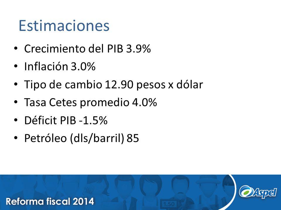 Estimaciones Crecimiento del PIB 3.9% Inflación 3.0% Tipo de cambio 12.90 pesos x dólar Tasa Cetes promedio 4.0% Déficit PIB -1.5% Petróleo (dls/barri