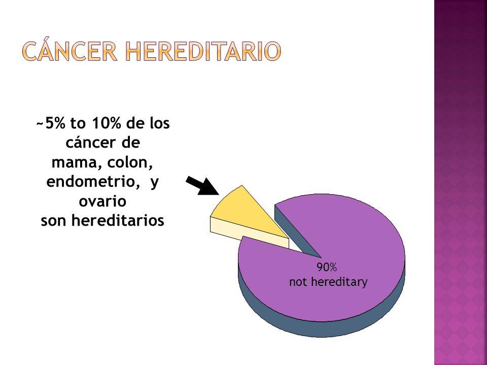 90% not hereditary ~5% to 10% de los cáncer de mama, colon, endometrio, y ovario son hereditarios
