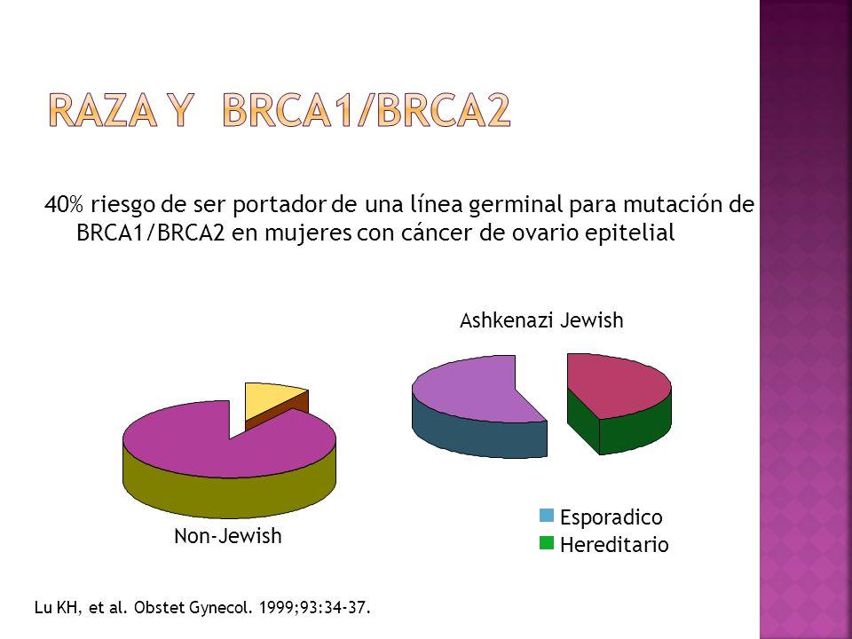 40% riesgo de ser portador de una línea germinal para mutación de BRCA1/BRCA2 en mujeres con cáncer de ovario epitelial Non-Jewish Ashkenazi Jewish Lu KH, et al.