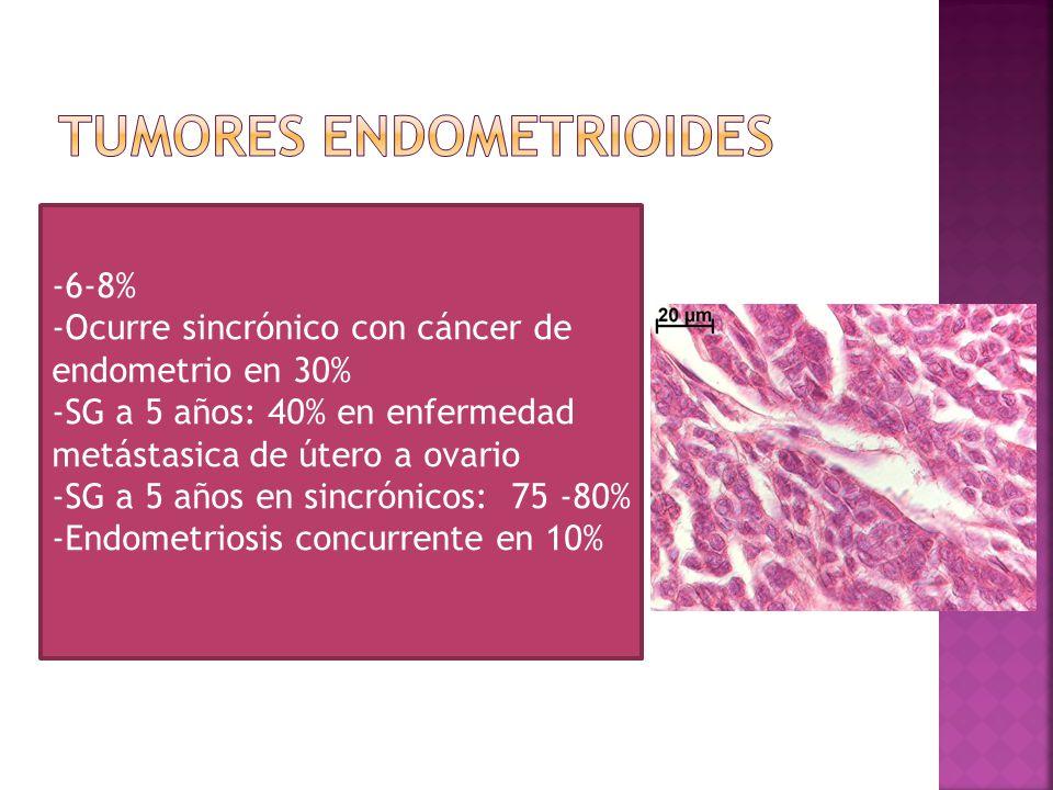 -6-8% -Ocurre sincrónico con cáncer de endometrio en 30% -SG a 5 años: 40% en enfermedad metástasica de útero a ovario -SG a 5 años en sincrónicos: 75 -80% -Endometriosis concurrente en 10%
