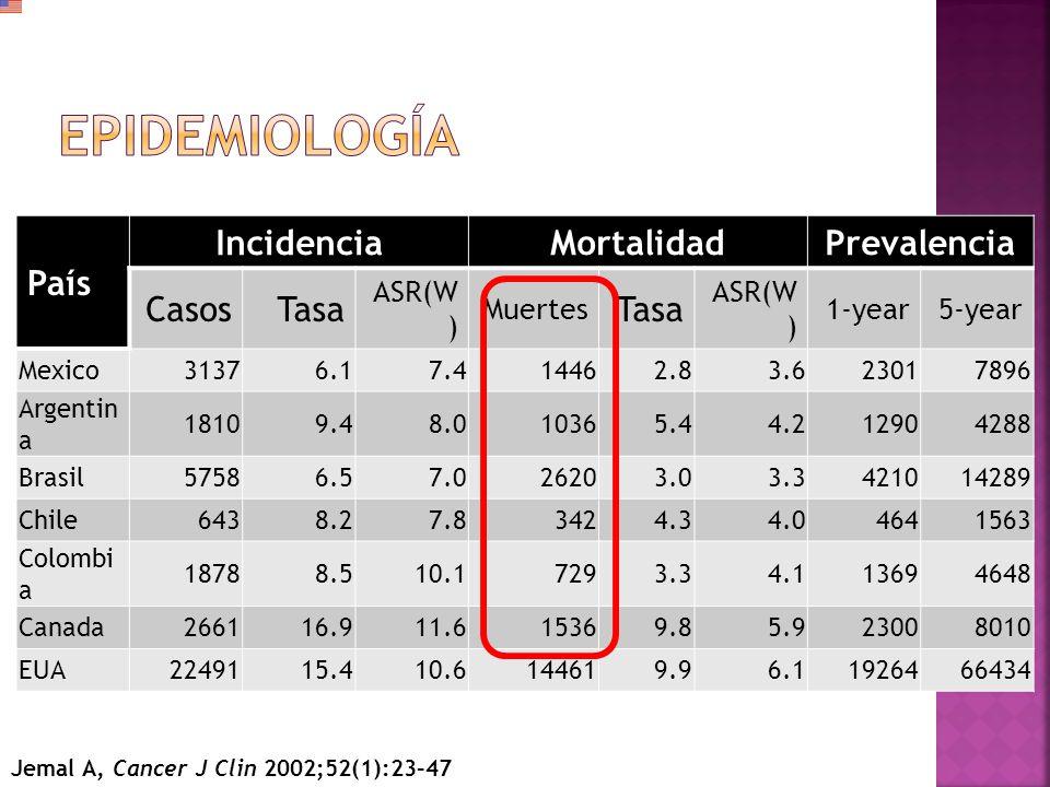 Recaida muy tardia Limitada a la pelvis Diseminacion hematogena Cirugia + QT
