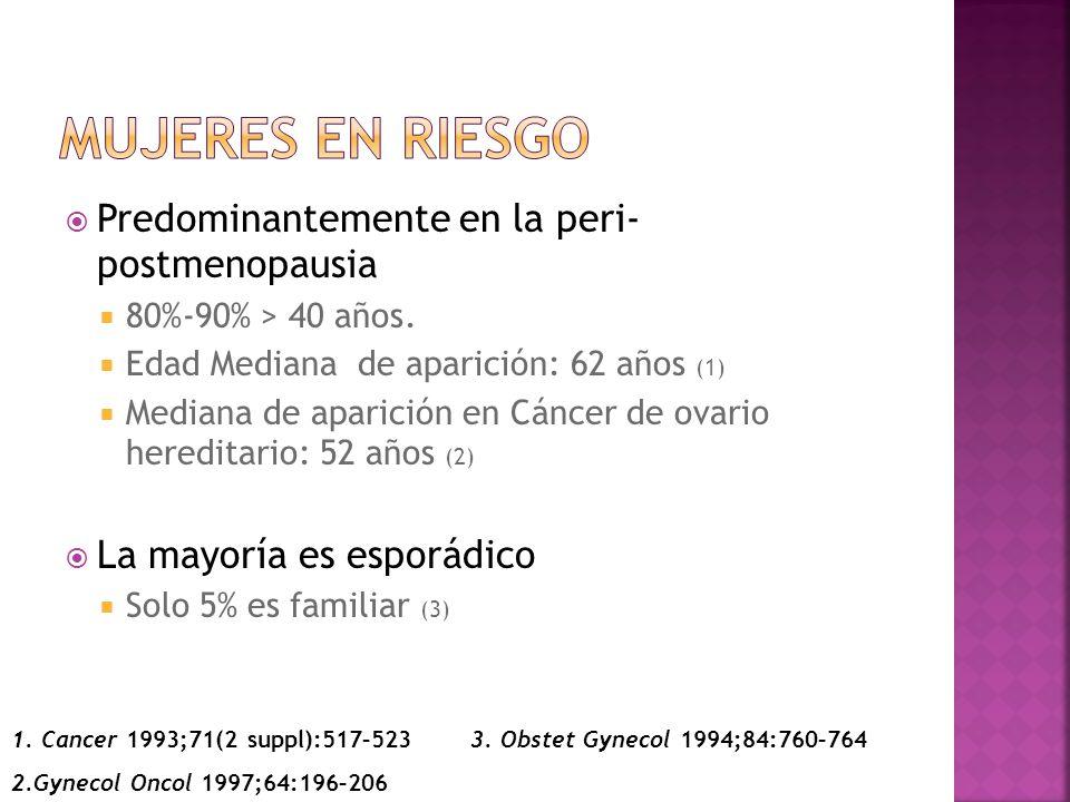 Factores de Riesgo estudiados Talco con asbesto tópico Obesidad Menarca tardía Primer embarazo tardió Terapia de reemplazo hormonal Infertilidad Alto consumo de galactosa Café Alcohol Tabaco