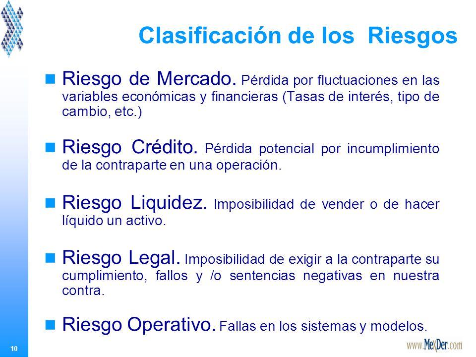 10 Clasificación de los Riesgos Riesgo de Mercado.