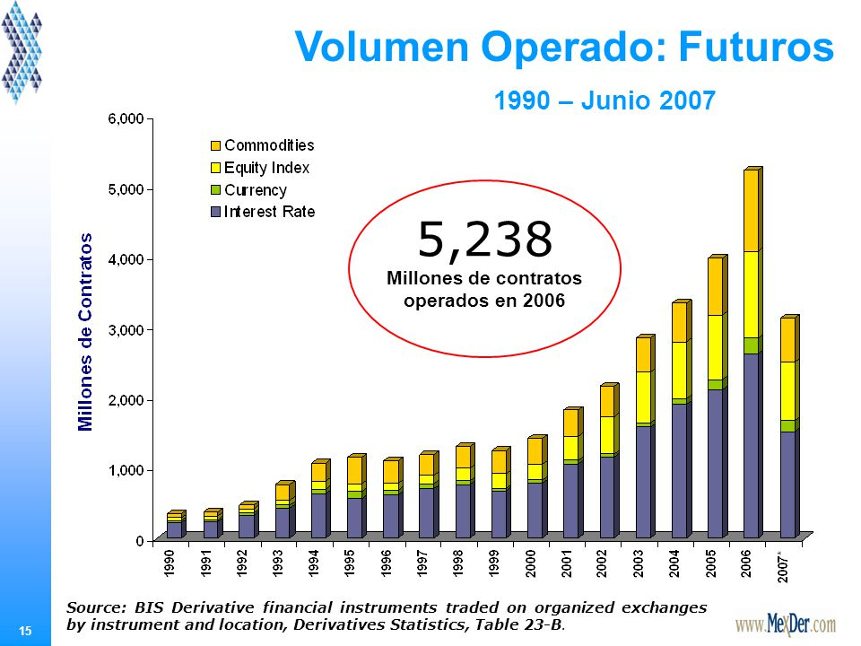 15 Volumen Operado: Futuros 5,238 Millones de contratos operados en 2006 Source: BIS Derivative financial instruments traded on organized exchanges by