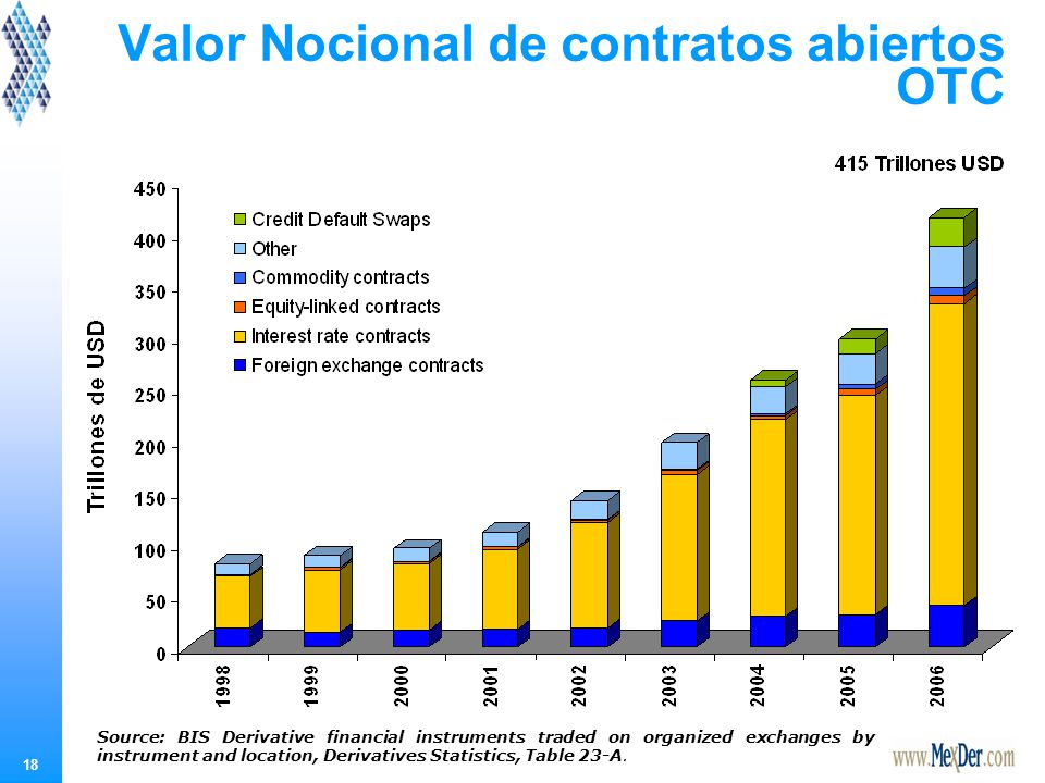 18 Valor Nocional de contratos abiertos OTC Source: BIS Derivative financial instruments traded on organized exchanges by instrument and location, Der