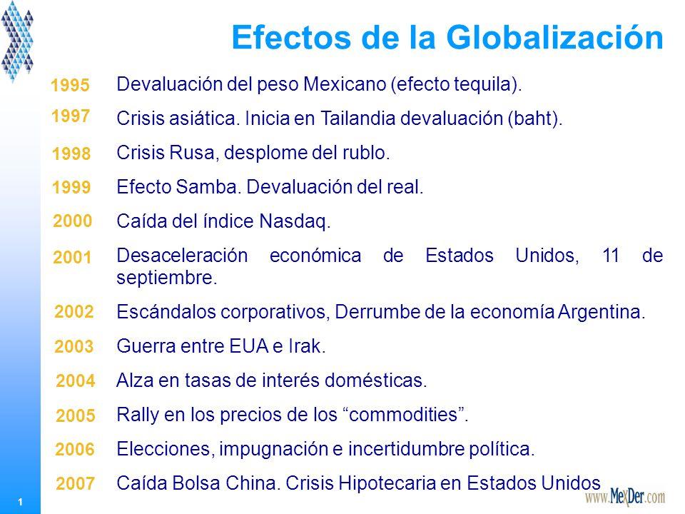 1 Efectos de la Globalización Devaluación del peso Mexicano (efecto tequila).