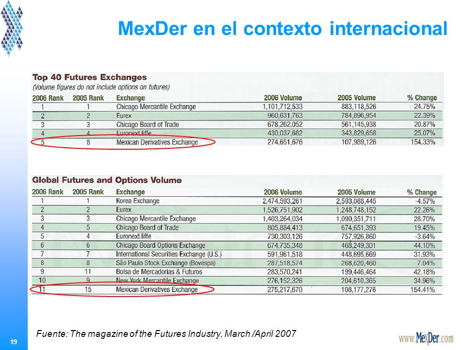 19 MexDer en el contexto internacional Fuente: The magazine of the Futures Industry, March /April 2007