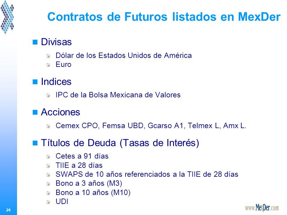 24 Contratos de Futuros listados en MexDer Divisas Dólar de los Estados Unidos de América Euro Indices IPC de la Bolsa Mexicana de Valores Acciones Cemex CPO, Femsa UBD, Gcarso A1, Telmex L, Amx L.