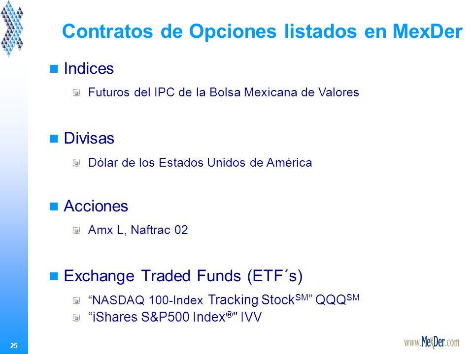 25 Contratos de Opciones listados en MexDer Indices Futuros del IPC de la Bolsa Mexicana de Valores Divisas Dólar de los Estados Unidos de América Acciones Amx L, Naftrac 02 Exchange Traded Funds (ETF´s) NASDAQ 100-Index Tracking Stock SM QQQ SM iShares S&P500 Index IVV