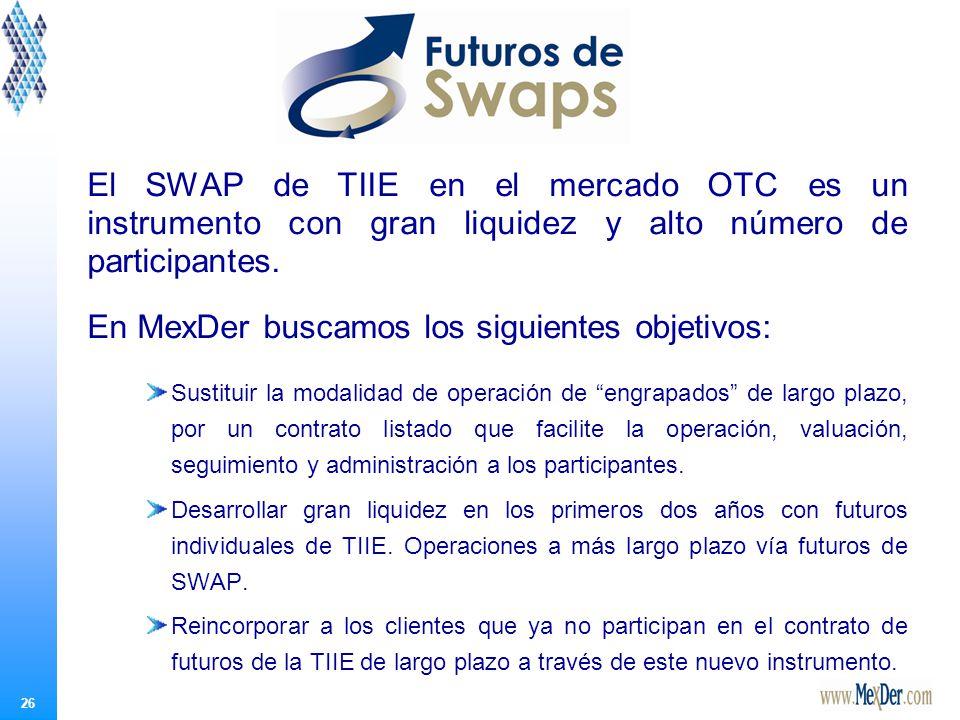 26 El SWAP de TIIE en el mercado OTC es un instrumento con gran liquidez y alto número de participantes.