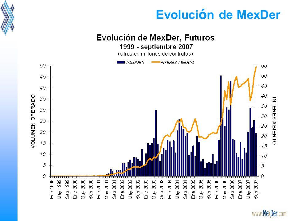 Evoluci ó n de MexDer