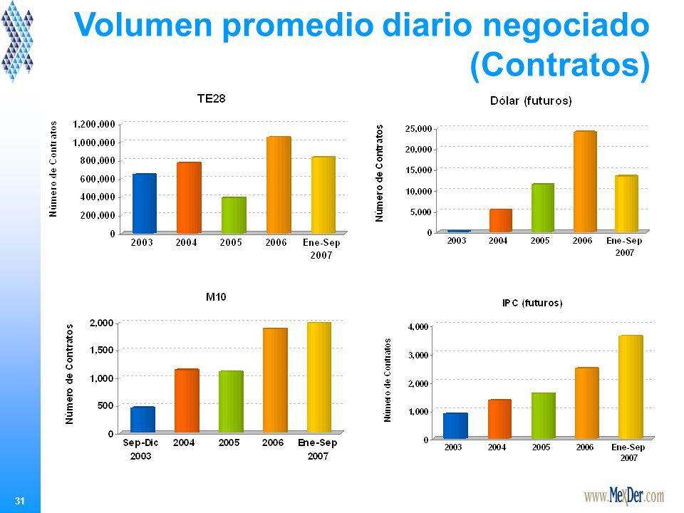 31 Volumen promedio diario negociado (Contratos)