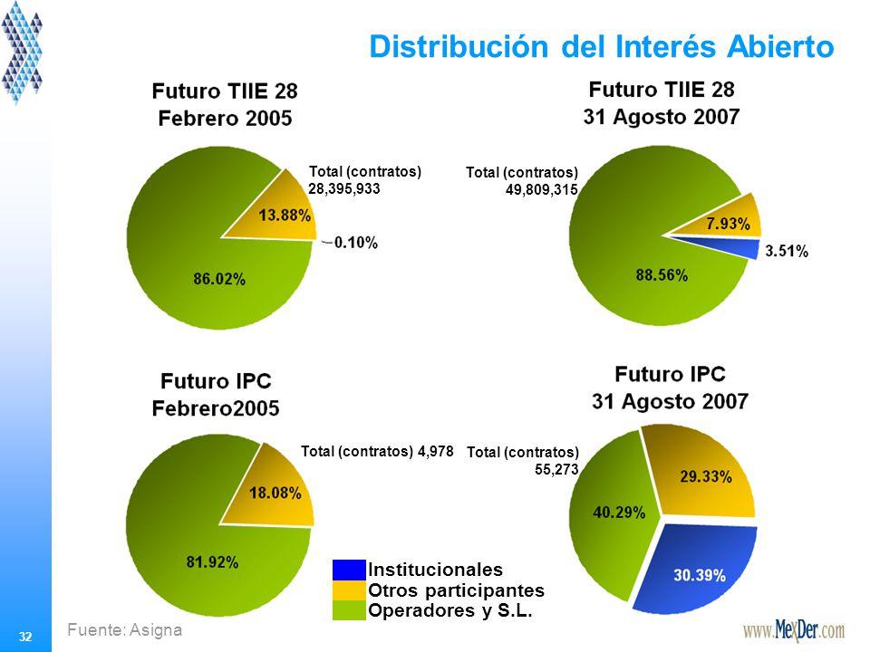 32 Distribución del Interés Abierto Operadores y S.L.