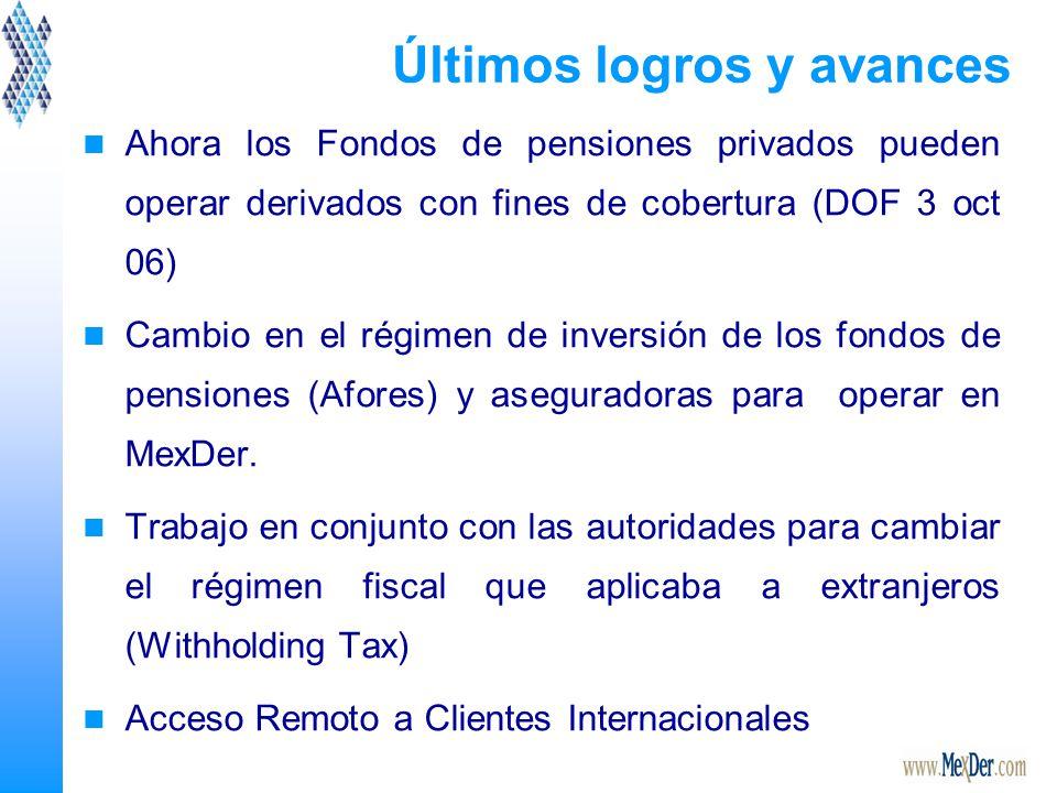 Últimos logros y avances Ahora los Fondos de pensiones privados pueden operar derivados con fines de cobertura (DOF 3 oct 06) Cambio en el régimen de inversión de los fondos de pensiones (Afores) y aseguradoras para operar en MexDer.