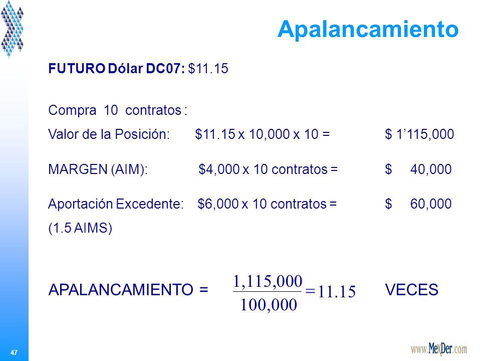 47 FUTURO Dólar DC07: $11.15 Compra 10 contratos : Valor de la Posición: $11.15 x 10,000 x 10 = $ 1115,000 MARGEN (AIM): $4,000 x 10 contratos = $ 40,000 Aportación Excedente: $6,000 x 10 contratos = $ 60,000 (1.5 AIMS) APALANCAMIENTO = VECES Apalancamiento.1511 100,000 1,115,000