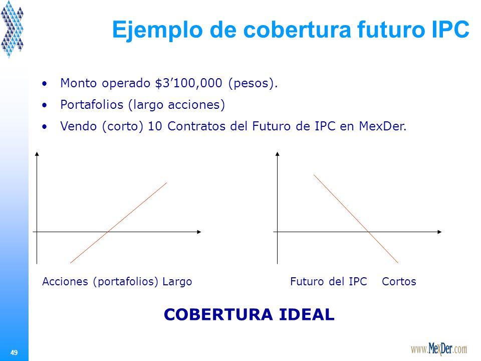 49 Ejemplo de cobertura futuro IPC Monto operado $3100,000 (pesos).
