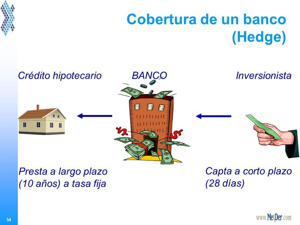 54 Cobertura de un banco (Hedge) Capta a corto plazo (28 días) Presta a largo plazo (10 años) a tasa fija Crédito hipotecarioBANCOInversionista