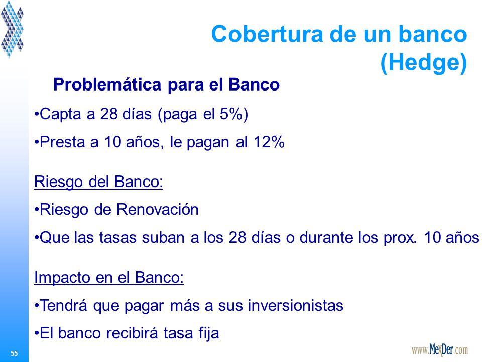 55 Cobertura de un banco (Hedge) Problemática para el Banco Capta a 28 días (paga el 5%) Presta a 10 años, le pagan al 12% Riesgo del Banco: Riesgo de Renovación Que las tasas suban a los 28 días o durante los prox.
