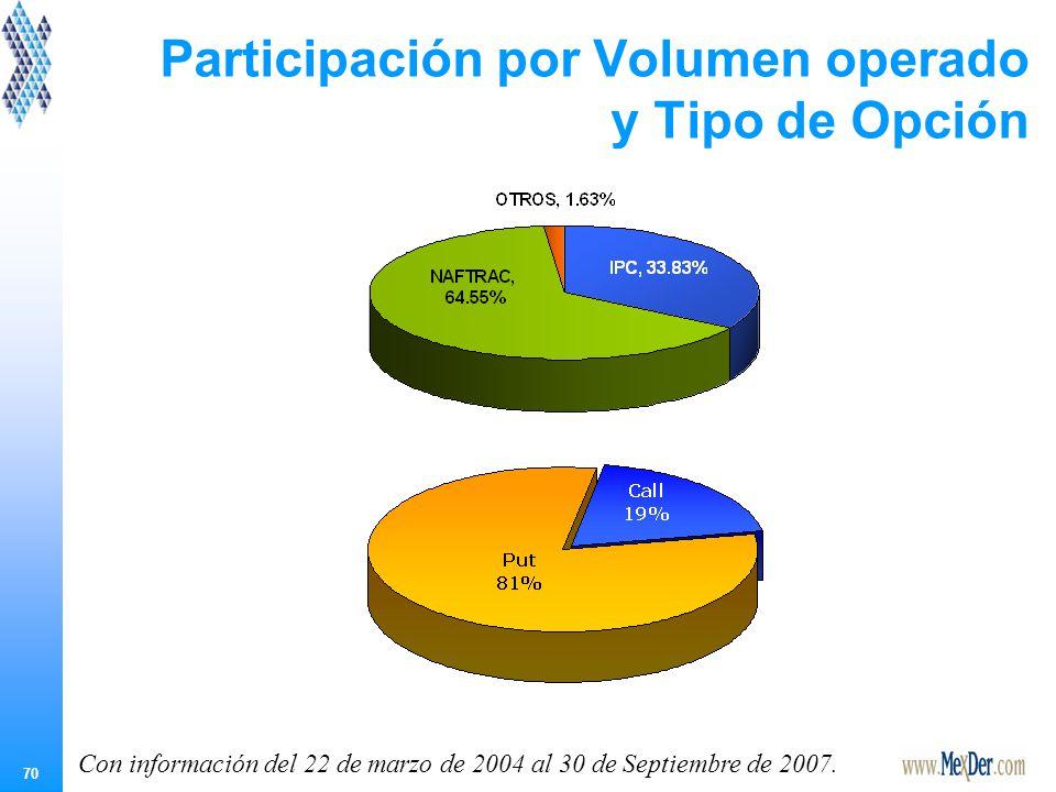 70 Participación por Volumen operado y Tipo de Opción Con información del 22 de marzo de 2004 al 30 de Septiembre de 2007.