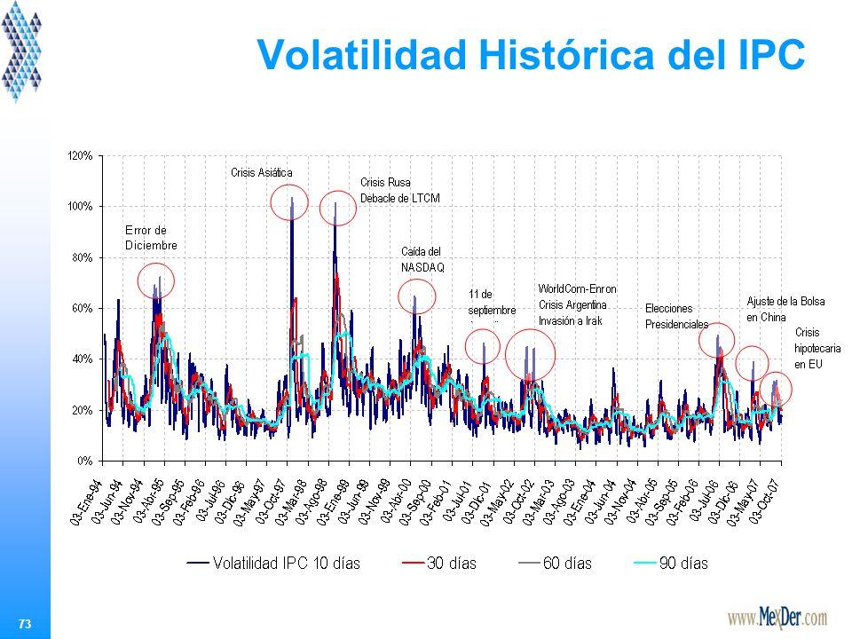 73 Volatilidad Histórica del IPC