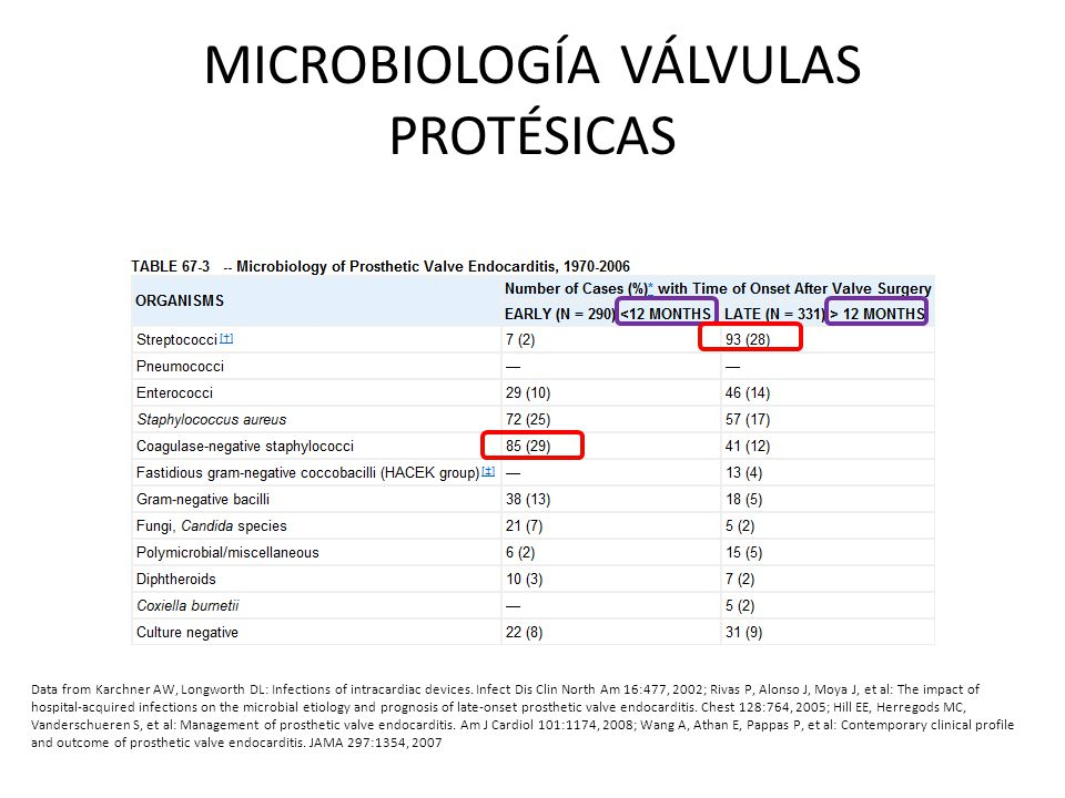 MICROBIOLOGÍA VÁLVULAS PROTÉSICAS Data from Karchner AW, Longworth DL: Infections of intracardiac devices.