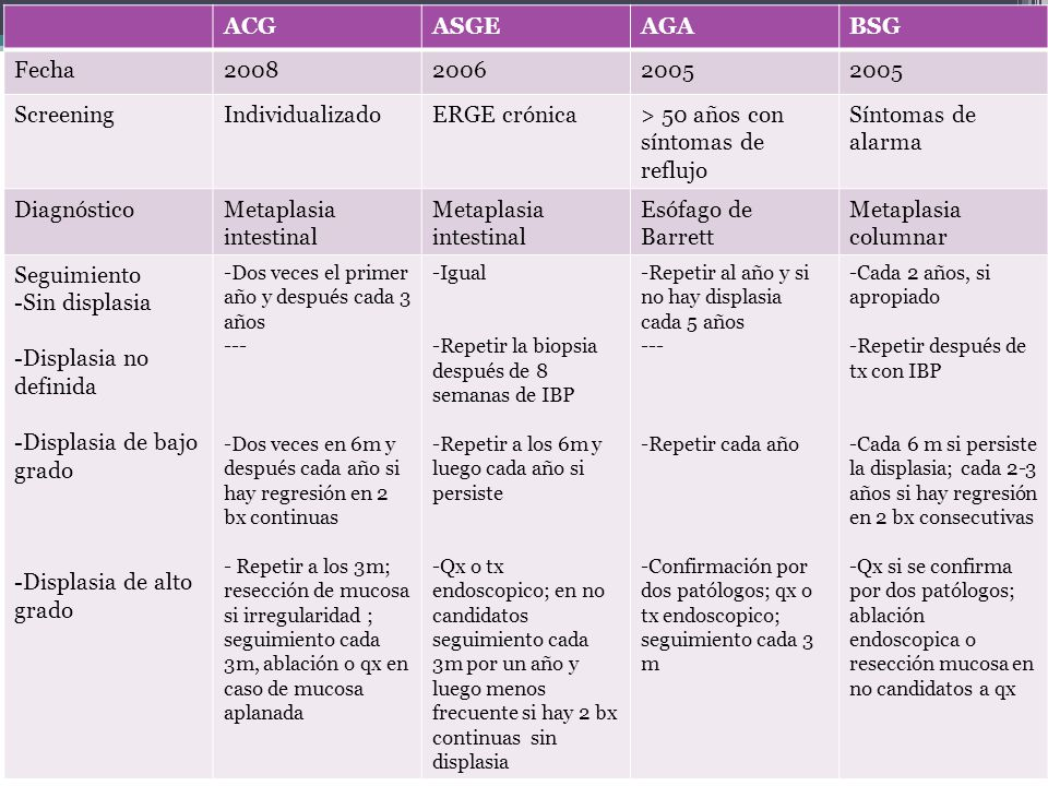 ACGASGEAGABSG Fecha200820062005 ScreeningIndividualizadoERGE crónica> 50 años con síntomas de reflujo Síntomas de alarma DiagnósticoMetaplasia intesti