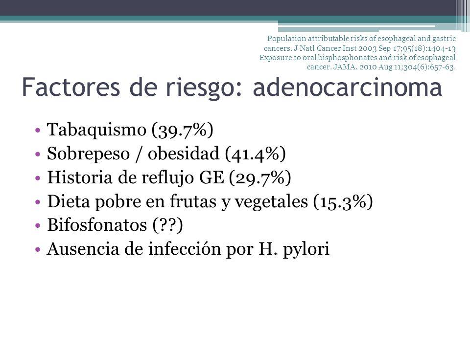 Factores de riesgo: adenocarcinoma Tabaquismo (39.7%) Sobrepeso / obesidad (41.4%) Historia de reflujo GE (29.7%) Dieta pobre en frutas y vegetales (1