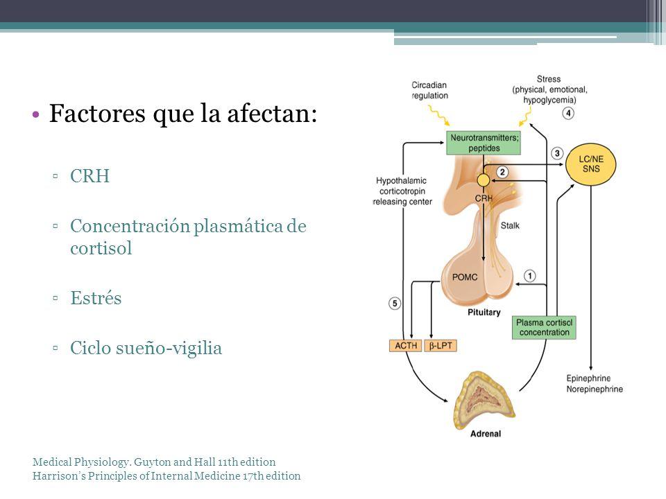 Factores que la afectan: CRH Concentración plasmática de cortisol Estrés Ciclo sueño-vigilia Medical Physiology. Guyton and Hall 11th edition Harrison