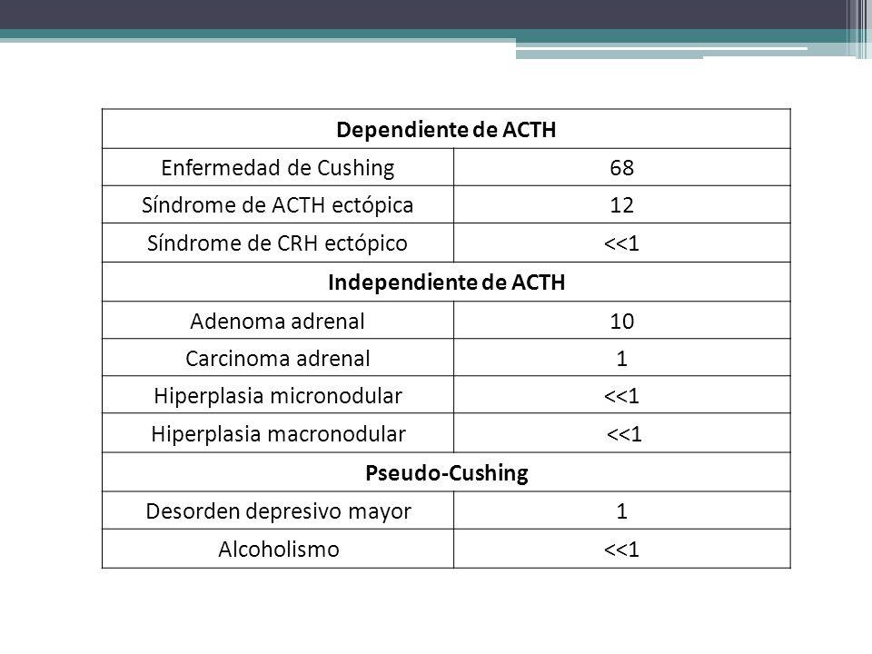 Dependiente de ACTH Enfermedad de Cushing68 Síndrome de ACTH ectópica12 Síndrome de CRH ectópico<<1 Independiente de ACTH Adenoma adrenal10 Carcinoma