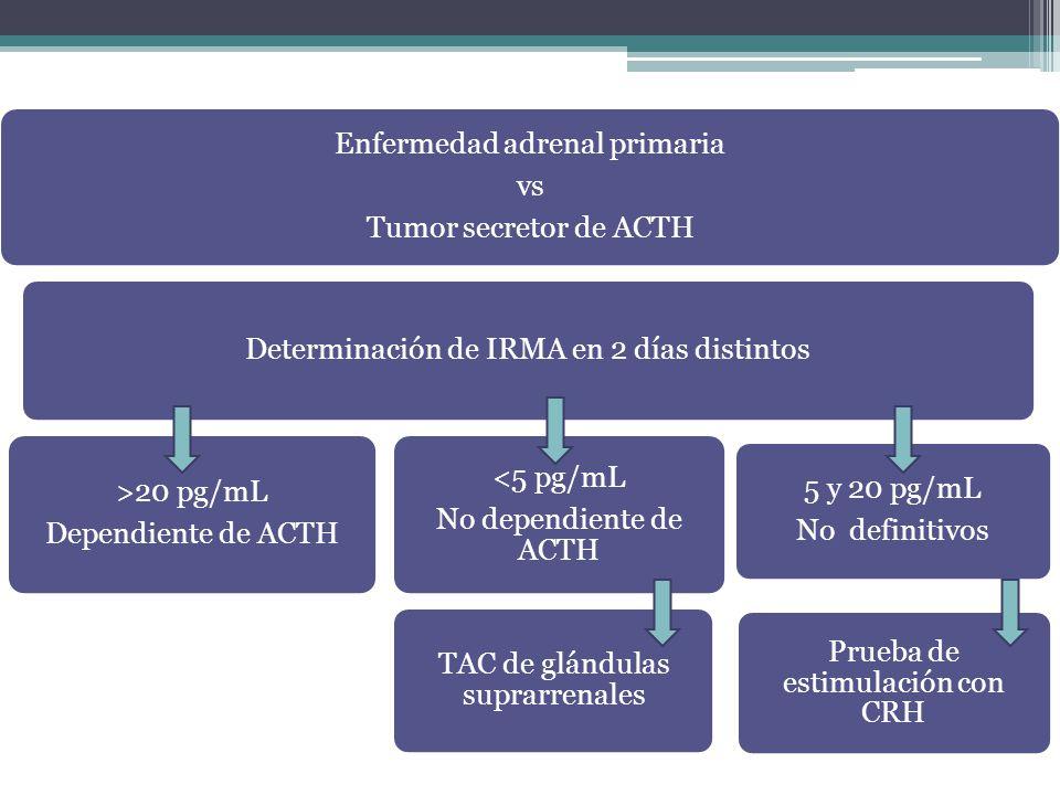 Enfermedad adrenal primaria vs Tumor secretor de ACTH Determinación de IRMA en 2 días distintos >20 pg/mL Dependiente de ACTH <5 pg/mL No dependiente