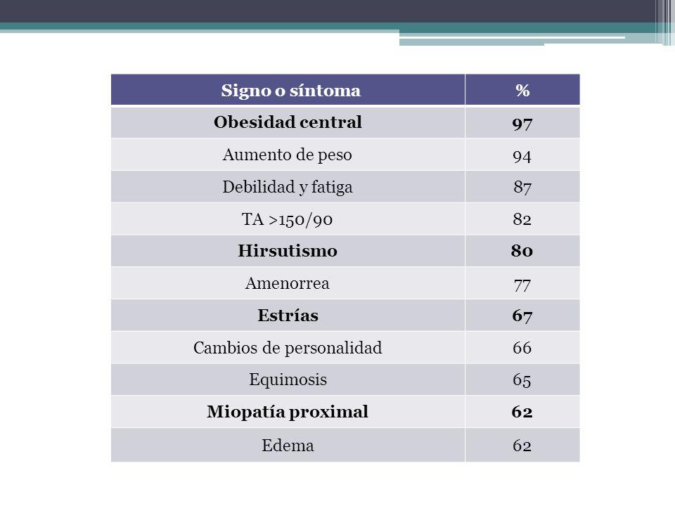 Signo o síntoma % Obesidad central97 Aumento de peso94 Debilidad y fatiga87 TA >150/9082 Hirsutismo80 Amenorrea77 Estrías67 Cambios de personalidad66
