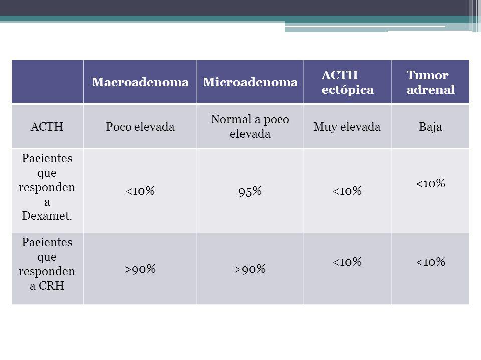 MacroadenomaMicroadenoma ACTH ectópica Tumor adrenal ACTHPoco elevada Normal a poco elevada Muy elevadaBaja Pacientes que responden a Dexamet. <10%95%