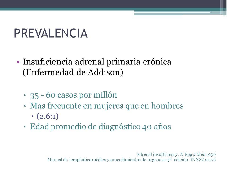 PREVALENCIA Insuficiencia adrenal primaria crónica (Enfermedad de Addison) 35 - 60 casos por millón Mas frecuente en mujeres que en hombres (2.6:1) Ed