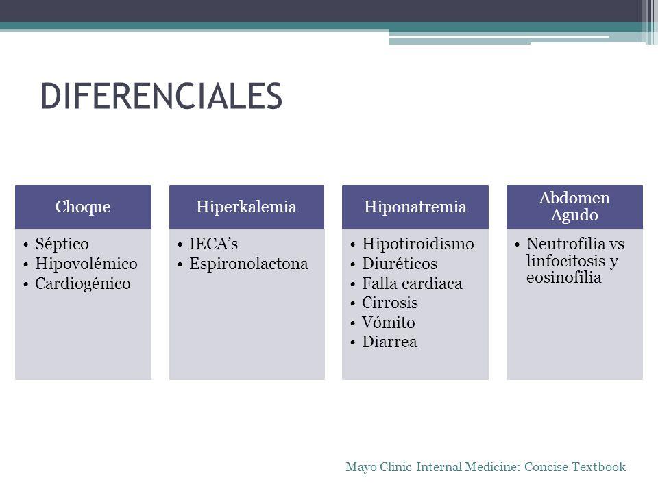 DIFERENCIALES Choque Séptico Hipovolémico Cardiogénico Hiperkalemia IECAs Espironolactona Hiponatremia Hipotiroidismo Diuréticos Falla cardiaca Cirros