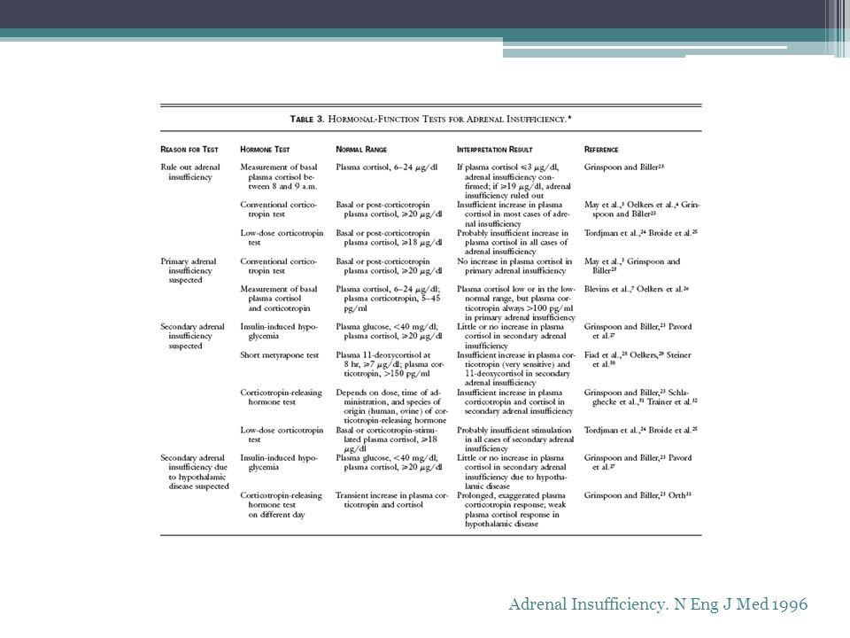 Adrenal Insufficiency. N Eng J Med 1996