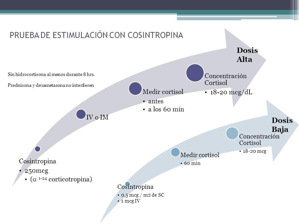 PRUEBA DE ESTIMULACIÓN CON COSINTROPINA Cosintropina 250mcg ( 1-24 corticotropina) IV o IM Medir cortisol antes a los 60 min Concentración Cortisol 18