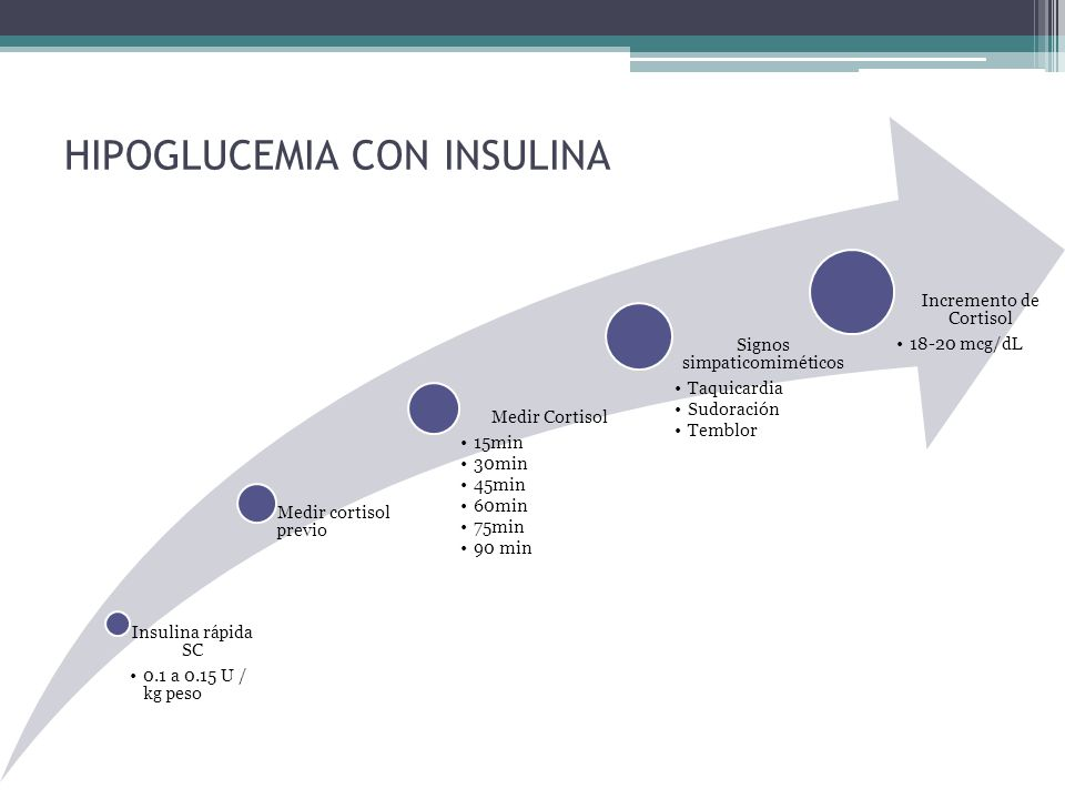 HIPOGLUCEMIA CON INSULINA Insulina rápida SC 0.1 a 0.15 U / kg peso Medir cortisol previo Medir Cortisol 15min 30min 45min 60min 75min 90 min Signos s