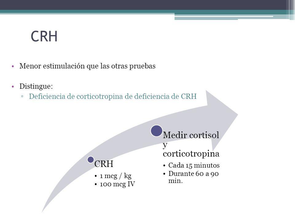CRH Menor estimulación que las otras pruebas Distingue: Deficiencia de corticotropina de deficiencia de CRH CRH 1 mcg / kg 100 mcg IV Medir cortisol y