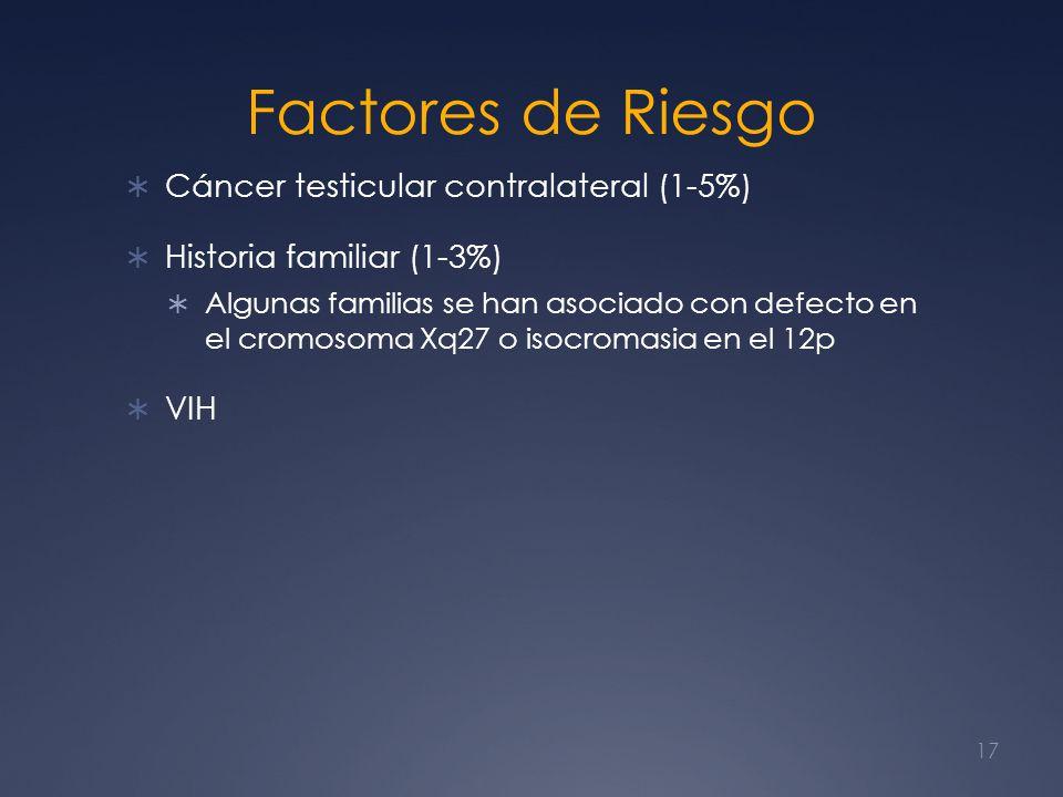 Factores de Riesgo Cáncer testicular contralateral (1-5%) Historia familiar (1-3%) Algunas familias se han asociado con defecto en el cromosoma Xq27 o