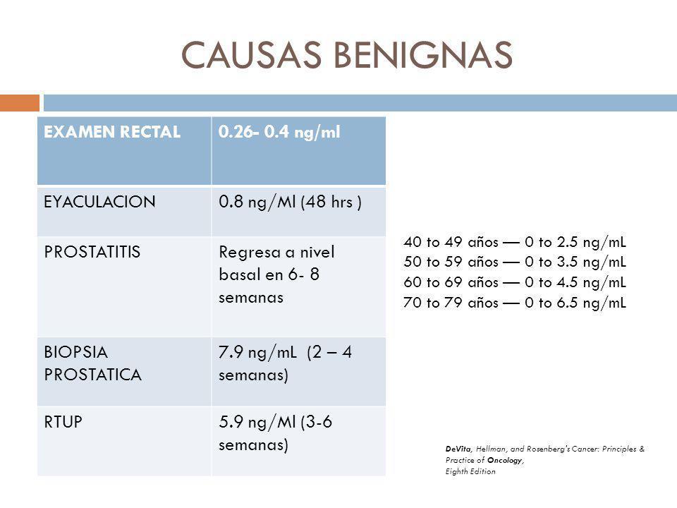 CAUSAS BENIGNAS EXAMEN RECTAL0.26- 0.4 ng/ml EYACULACION0.8 ng/Ml (48 hrs ) PROSTATITISRegresa a nivel basal en 6- 8 semanas BIOPSIA PROSTATICA 7.9 ng/mL (2 – 4 semanas) RTUP5.9 ng/Ml (3-6 semanas) 40 to 49 años 0 to 2.5 ng/mL 50 to 59 años 0 to 3.5 ng/mL 60 to 69 años 0 to 4.5 ng/mL 70 to 79 años 0 to 6.5 ng/mL DeVita, Hellman, and Rosenberg s Cancer: Principles & Practice of Oncology, Eighth Edition