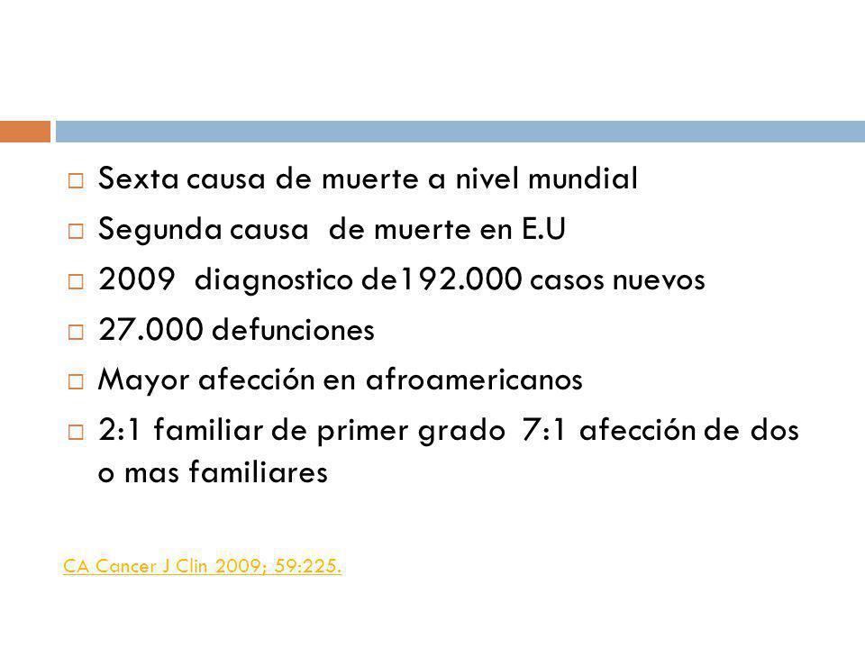 Sexta causa de muerte a nivel mundial Segunda causa de muerte en E.U 2009 diagnostico de192.000 casos nuevos 27.000 defunciones Mayor afección en afro