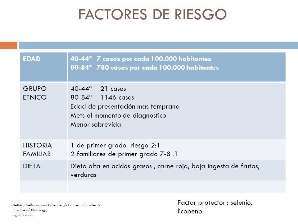 FACTORES DE RIESGO EDAD40-44ª 7 casos por cada 100.000 habitantes 80-84ª 780 casos por cada 100.000 habitantes GRUPO ETNICO 40-44ª 21 casos 80-84ª 1146 casos Edad de presentación mas temprana Mets al momento de diagnostico Menor sobrevida HISTORIA FAMILIAR 1 de primer grado riesgo 2:1 2 familiares de primer grado 7-8 :1 DIETADieta alta en acidos grasos, carne roja, baja ingesta de frutas, verduras Factor protector : selenio, licopeno DeVita, Hellman, and Rosenberg s Cancer: Principles & Practice of Oncology, Eighth Edition