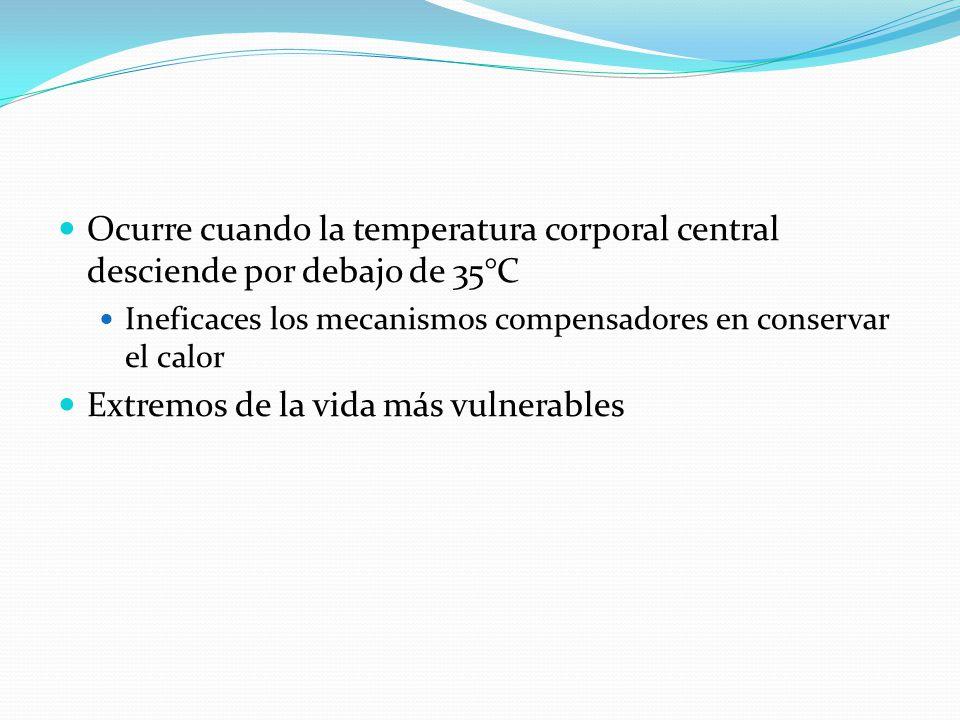 Ocurre cuando la temperatura corporal central desciende por debajo de 35°C Ineficaces los mecanismos compensadores en conservar el calor Extremos de l