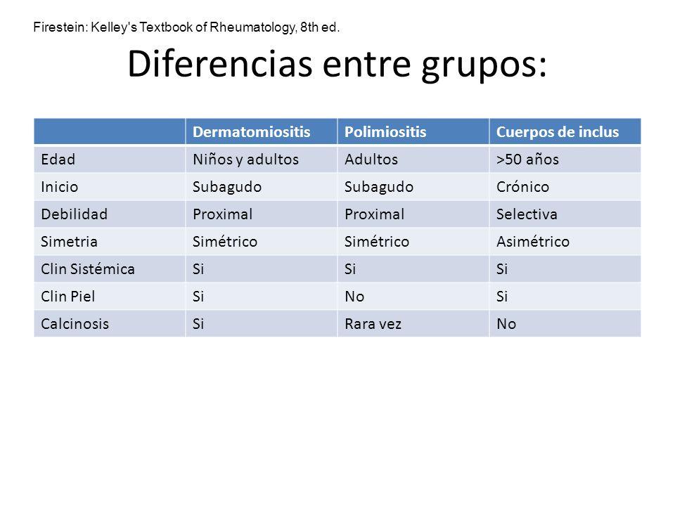 Diferencias entre grupos: DermatomiositisPolimiositisCuerpos de inclus EdadNiños y adultosAdultos>50 años InicioSubagudo Crónico DebilidadProximal Sel
