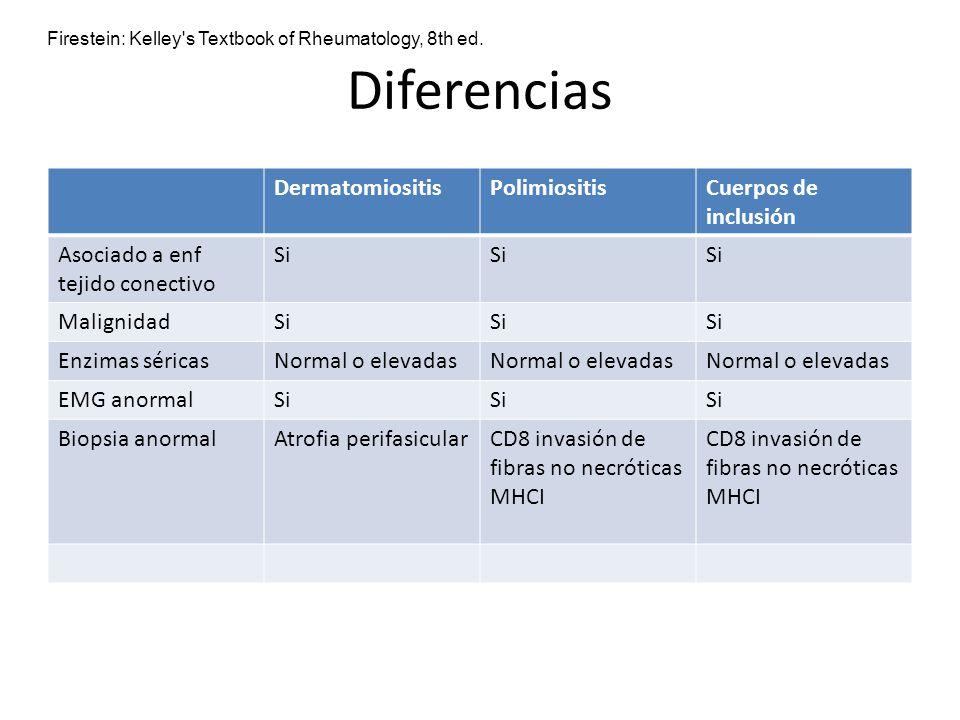 Diferencias DermatomiositisPolimiositisCuerpos de inclusión Asociado a enf tejido conectivo Si MalignidadSi Enzimas séricasNormal o elevadas EMG anorm