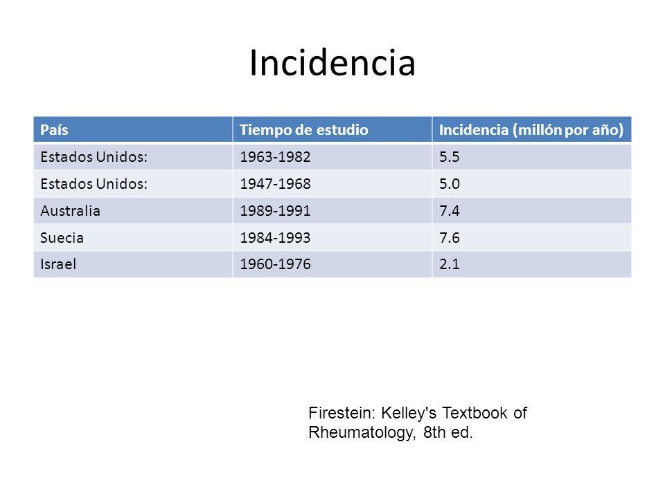 Incidencia PaísTiempo de estudioIncidencia (millón por año) Estados Unidos:1963-19825.5 Estados Unidos:1947-19685.0 Australia1989-19917.4 Suecia1984-1
