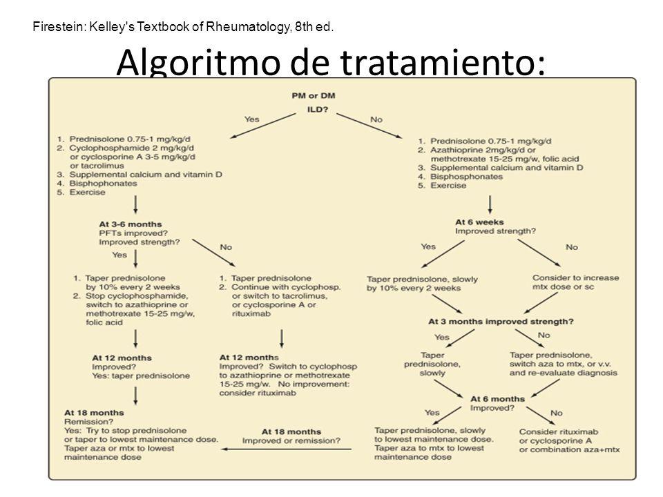 Algoritmo de tratamiento: Firestein: Kelley's Textbook of Rheumatology, 8th ed.