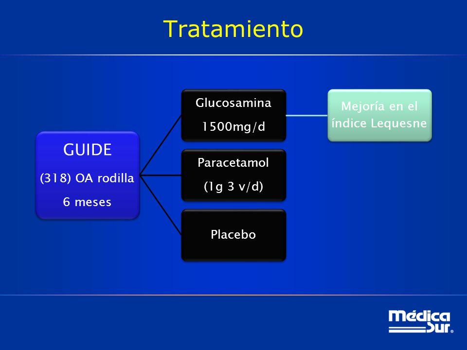 Tratamiento GUIDE (318) OA rodilla 6 meses Glucosamina 1500mg/d Mejoría en el índice Lequesne Paracetamol (1g 3 v/d) Placebo