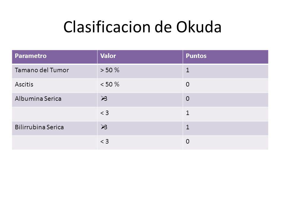 Clasificacion de Okuda EstadioPuntos 10 21-2 33-4 La supervivencia sin tratamiento se correlaciona segun el estadio: 8.3, 2.0 y 0.7 para los estadios 1, 2 y 3 respectivamente