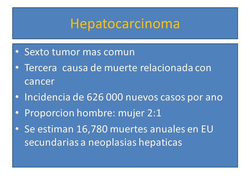 Hepatocarcinoma Sexto tumor mas comun Tercera causa de muerte relacionada con cancer Incidencia de 626 000 nuevos casos por ano Proporcion hombre: muj